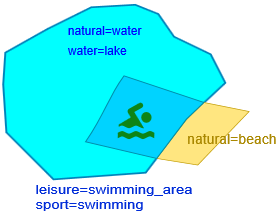 Swimming area-tagging.png