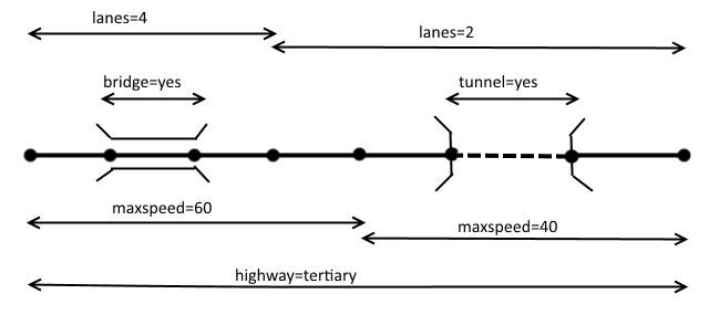 File:HighwayTags.png