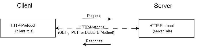 File:HTTP-protocol.png