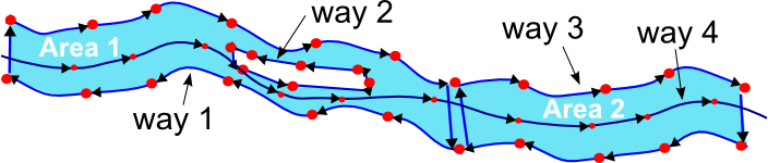 illustration of the several involved ways in river mapping