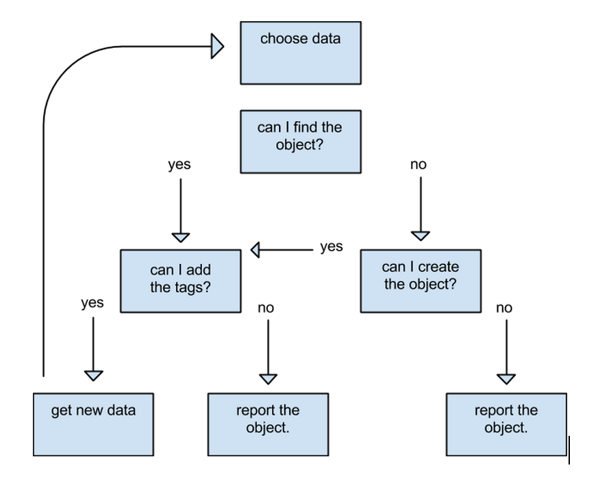 Possible workflow for a field data tasking manager