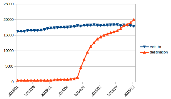 Evolution of exit_to and destination tags in the United States.
