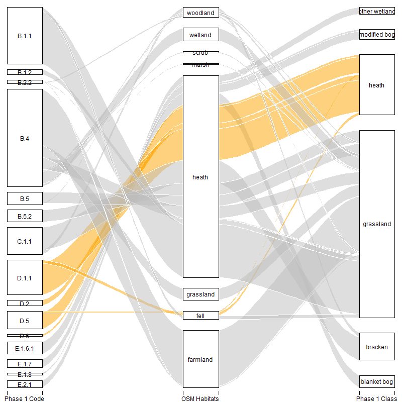 Flows between detailed Phase 1 codes, OSM tags and Phase 1 generic classes