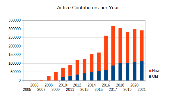 Active contributors year.png