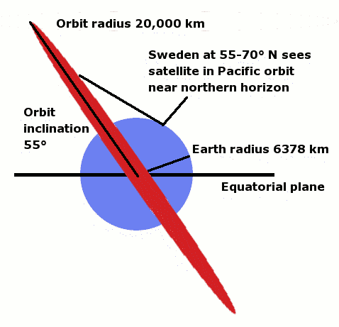 File:Gps-orbit.png