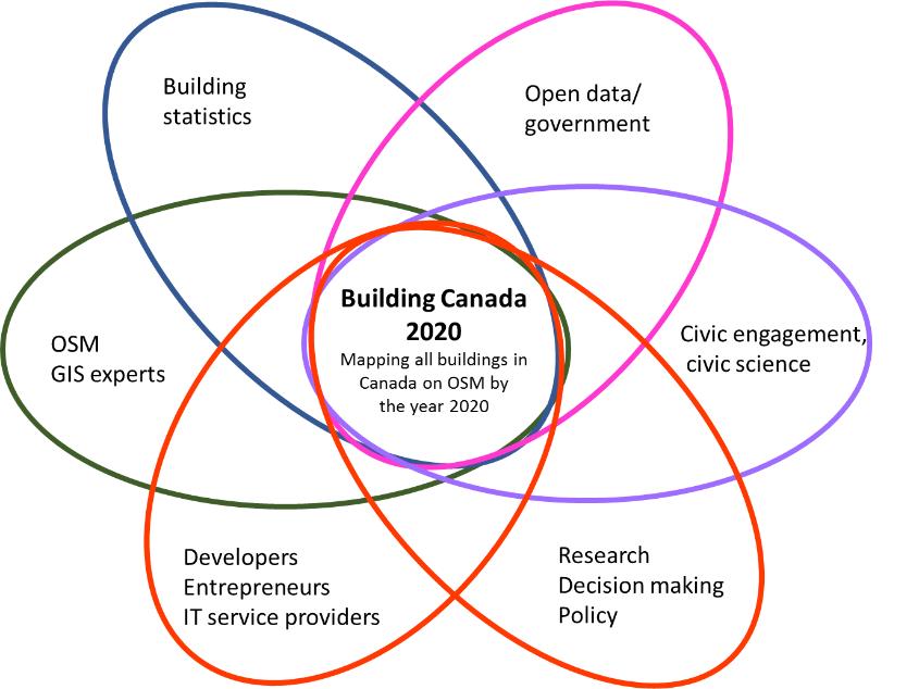 Building Canada 2020