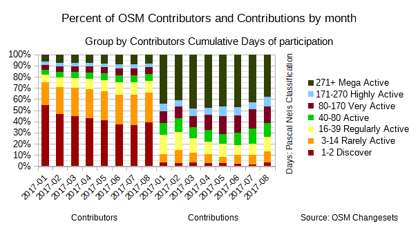 File:Percent of OSM Contributors and Contributions by month 2017-01-2017-08.png