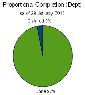 File:Dept proportional completion pie chart colombia floods 2010.png