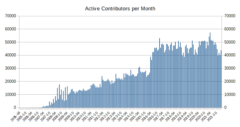 Active contributors month.png