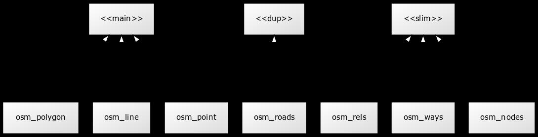 Osm2pgsql/schema - OpenStreetMap Wiki