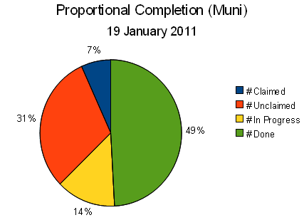 File:Proportional completion pie chart 20101226 2320 EST.png