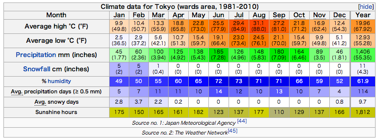 File:TokyoWeather.png