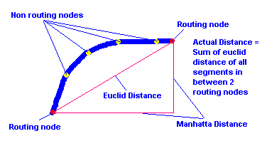 Distance between 2 routing nodes.png