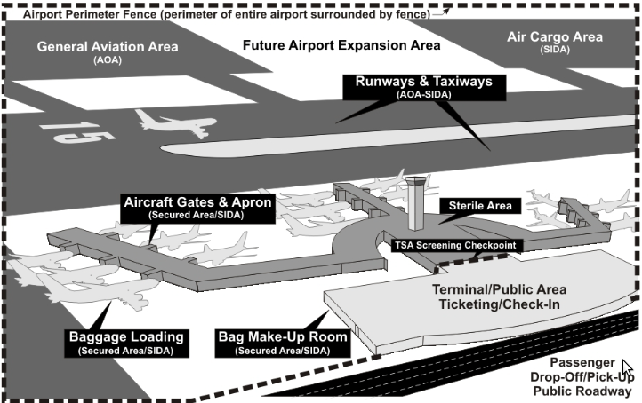 USA Airport Security Zones.png