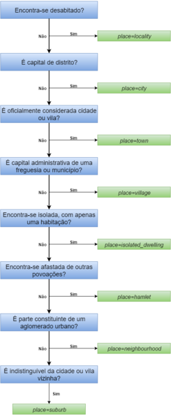 File:Fluxograma Localidades.png