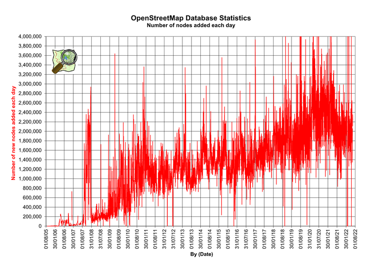 File:Osmdbstats7A.png