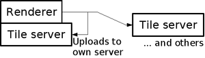 TahServer Diagram4.png
