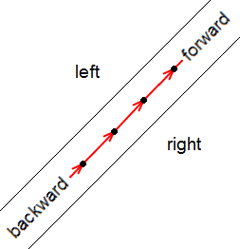 One example for Feature : Forward & backward, left & right