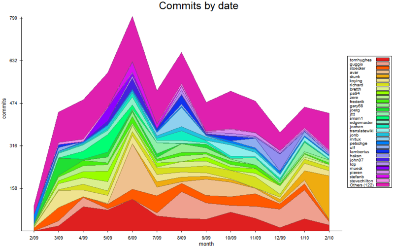 File:Osm-svn-commit-graph-stacked-1y.png