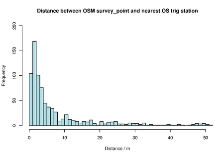 Histogram showing distance between OSM survey_points and nearest OS trig station