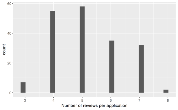 SotM2019 scholarships reviews per applications.png