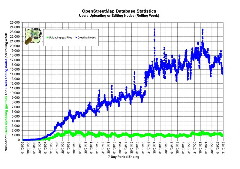 Stats - OpenStreetMap Wiki