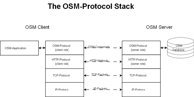 File:OSM-protocol-stack.png