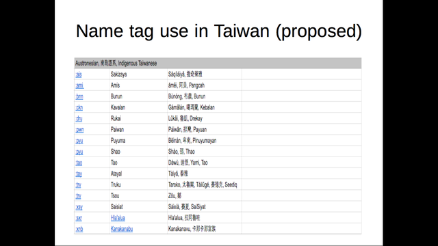 Tagging for the Formosan language of Taiwan Aborigines