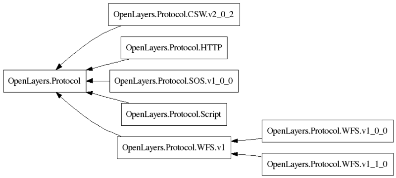 File:Classes.OpenLayers.Protocol.png