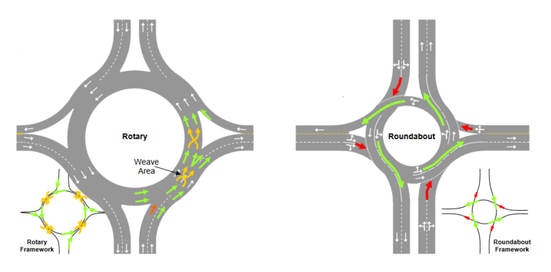 File:Roundabout Rotary.png