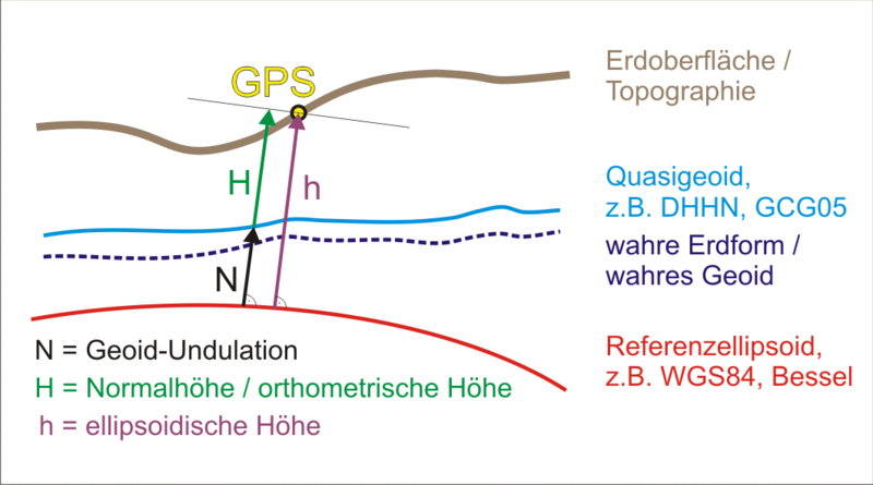File:Geoidheight GPS de.png