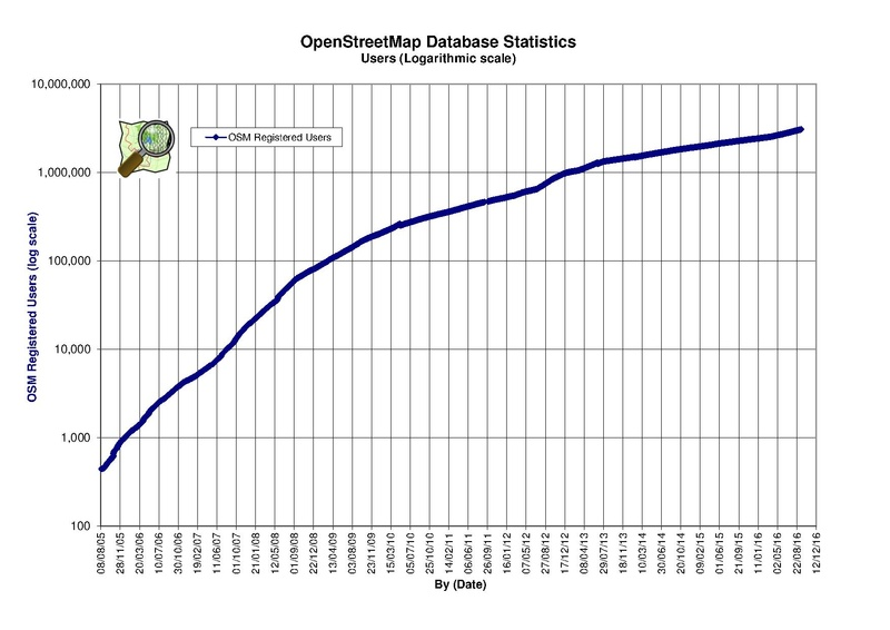 File:Osmdbstats1 log.pdf