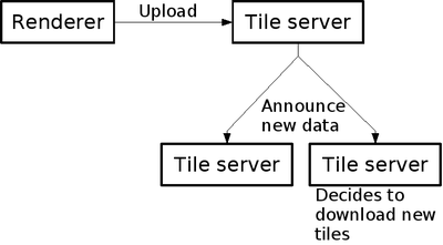 TahServer Diagram1.png