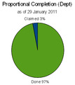 Dept proportional completion pie chart colombia floods 2010.png