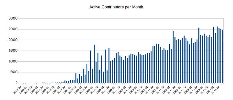 File:Active contributors month 201404.png