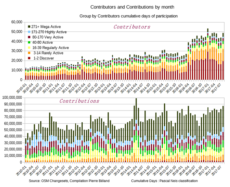 File:OSM Contributors Contributions by month 2010-01-2017-08.png