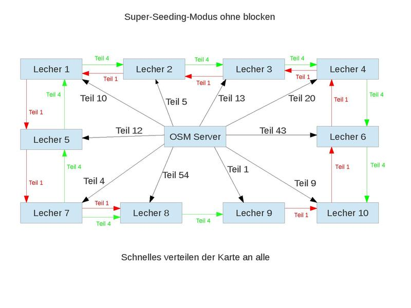 File:Super-Seeding-Modus.pdf