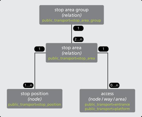 Модель остановок, иерархия