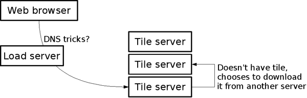 TahServer Diagram3.png