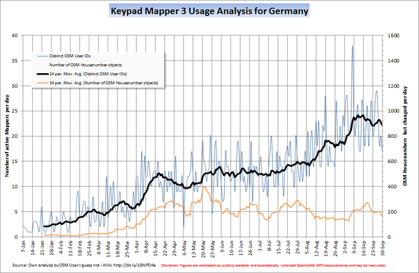 Usage Statistic KPM3 Germany
