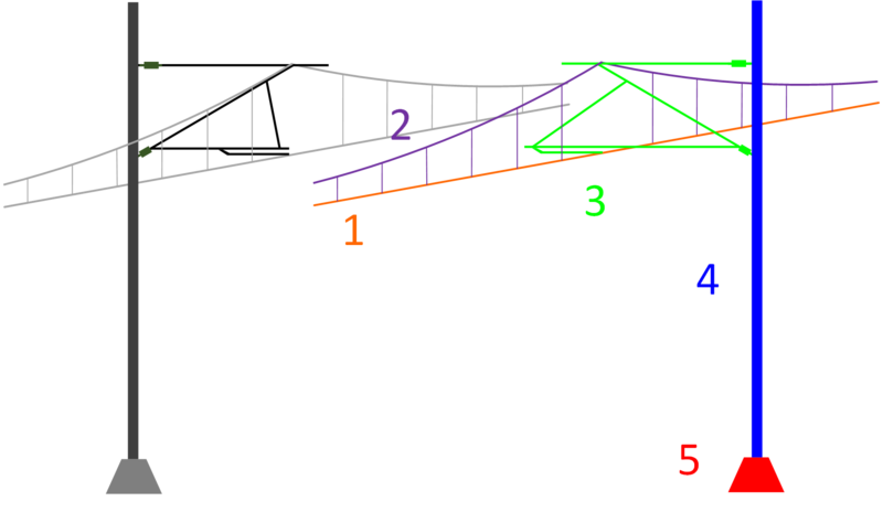File:Explaining catenary systems.png