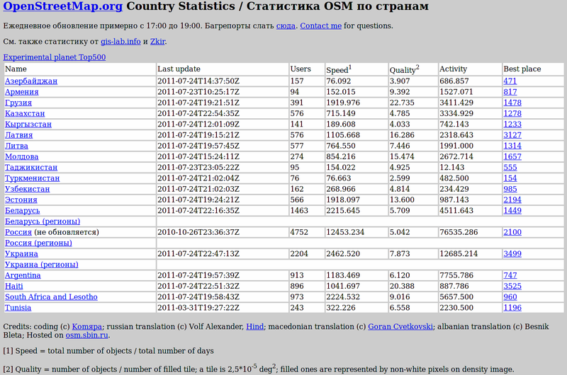 File:OSM-Country-Statistics screenshot.png