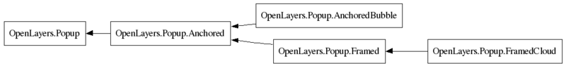 File:Classes.OpenLayers.Popup.png