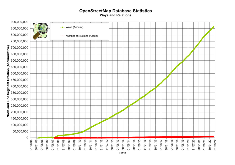 File:Osmdbstats2Ways.png