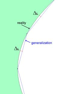 Shape generalization delta between real and estimated.jpg