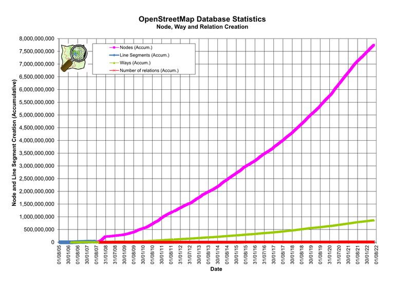 800px-Osmdbstats2.png