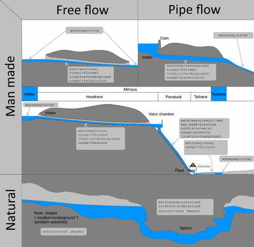 Waterway flows.png