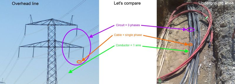 File:Power line overhead underground comparison.jpg