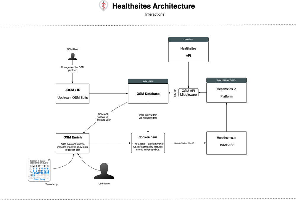 Healthsites-Architecture.png